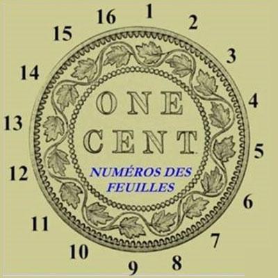 Numéros des feuilles sur les pièces de 1 cent 1858 à 1920